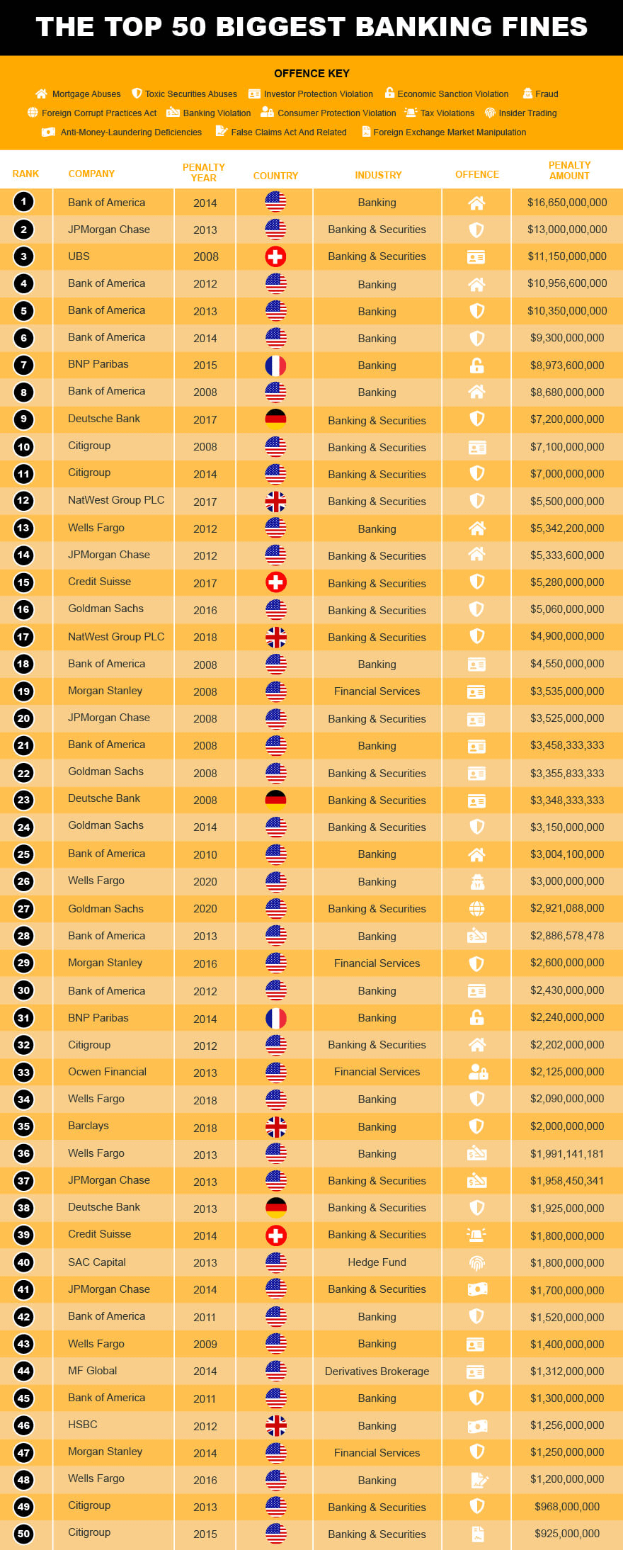 Investment fines - The top 50 biggest banking fines