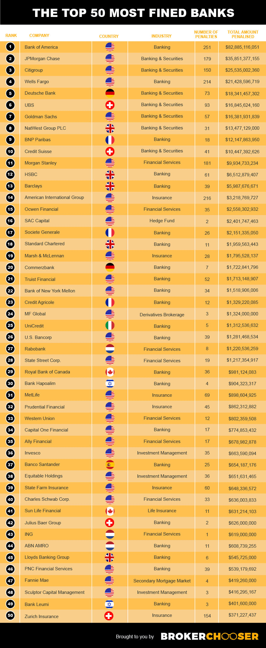 Investment fines - The top 50 most fined banks