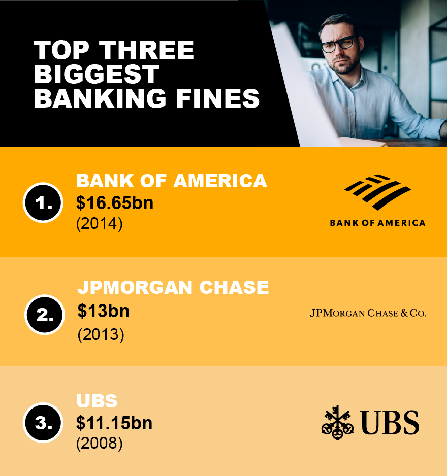 Investment fines - Top three biggest banking fines
