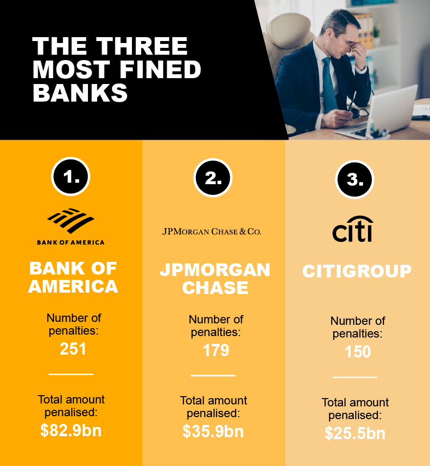 Investment fines - The three most fined banks