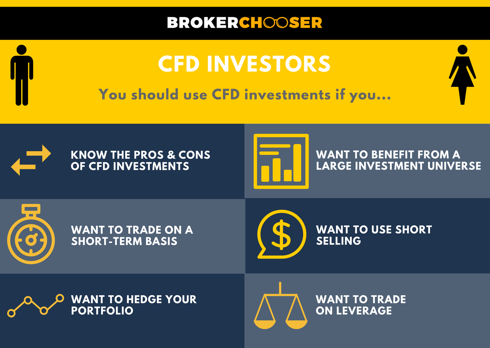 What is leverage in forex cfds