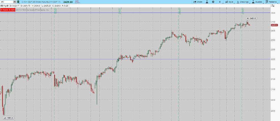 Futures options trading - Es