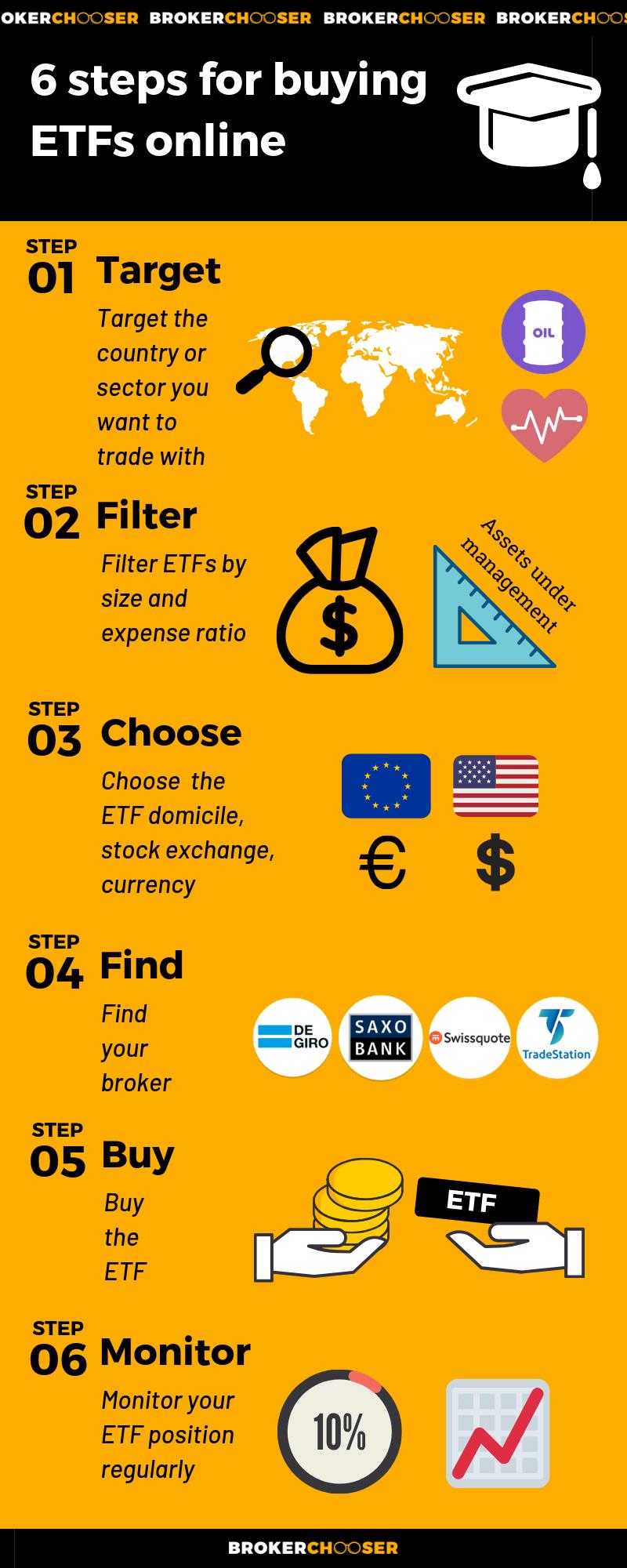 6 steps for buying ETFs online
