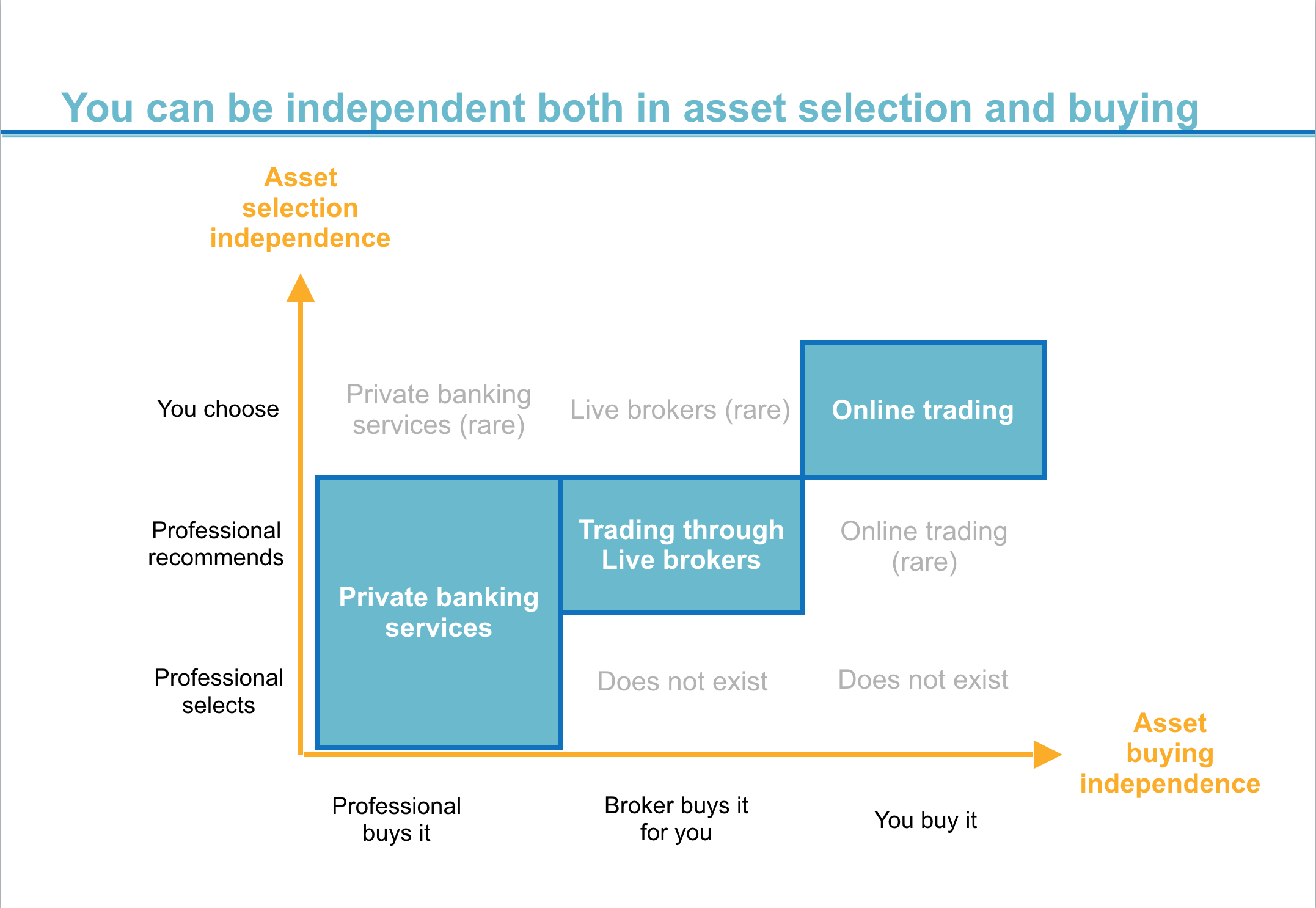 Investing Your Money: Explainer Image on Asset Selection and Asset Buying