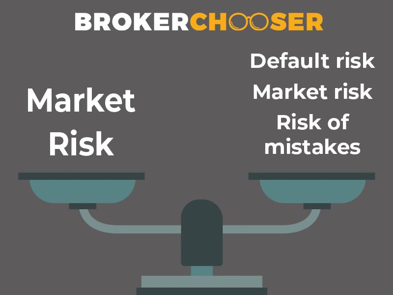 market risk explained