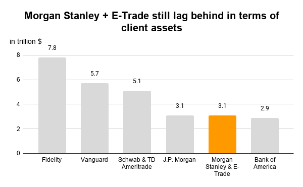 Morgan Stanley acquires E-Trade - Morgan Stanley and E-Trade client assets