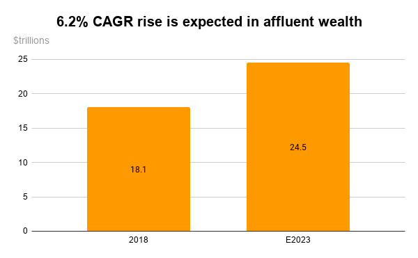 Morgan Stanley acquires E-Trade - 6.2% CAGR rise in affluent wealth is expected