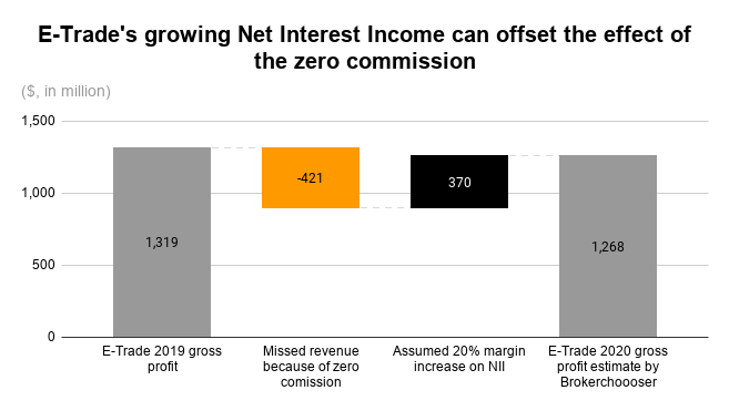 Morgan Stanley acquires E-Trade - Net interest income can offset impact of zero commission