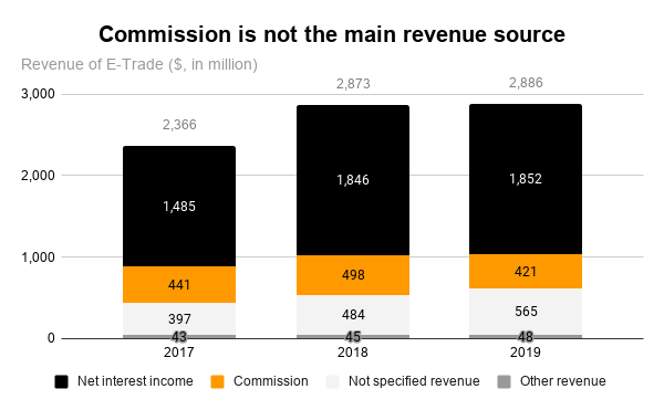 Morgan Stanley acquires E-Trade - Commission is not the main revenue