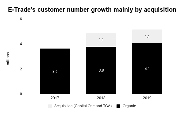 Morgan Stanley acquires E-Trade - E-Trade customer growth mainly by acquisition