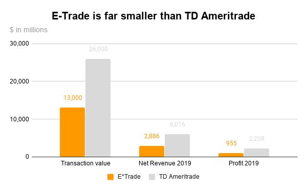 Morgan Stanley acquires E-Trade - E-Trade is smaller than TD Ameritrade