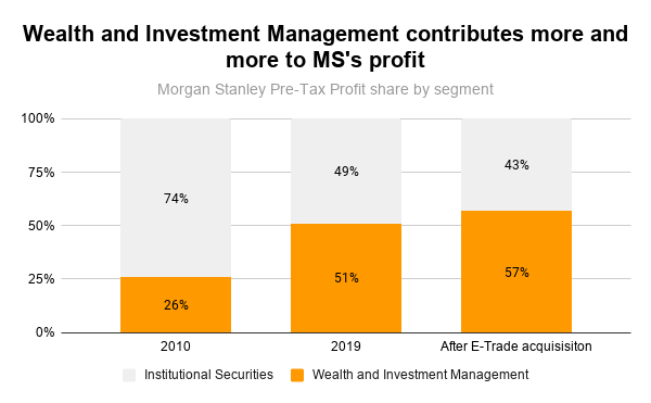 Morgan Stanley acquires E-Trade - Wealth and Investment Management contribution