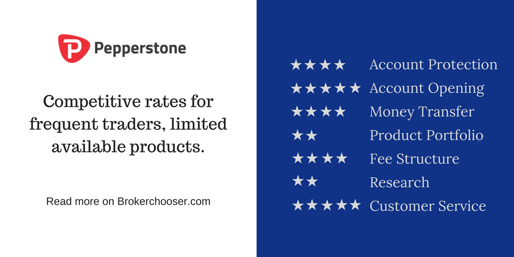 Pepperstone review summary