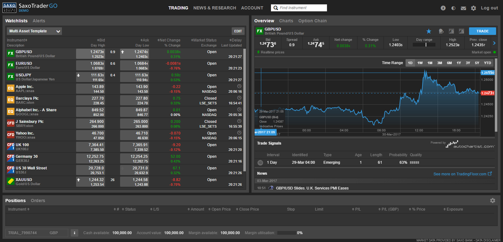 One of the Best CFD Trading Platforms: A Screenshot of the Web Platform of Saxo Bank